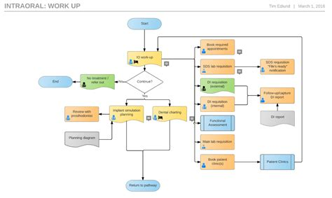 How to Design Clinical Templates - Softworks Group