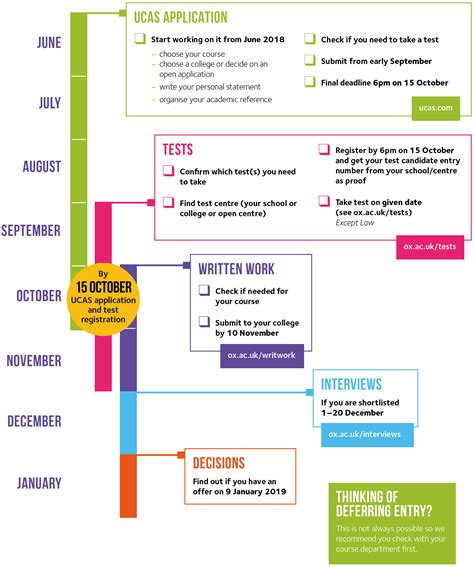 2019 entry admissions timeline | University of Oxford