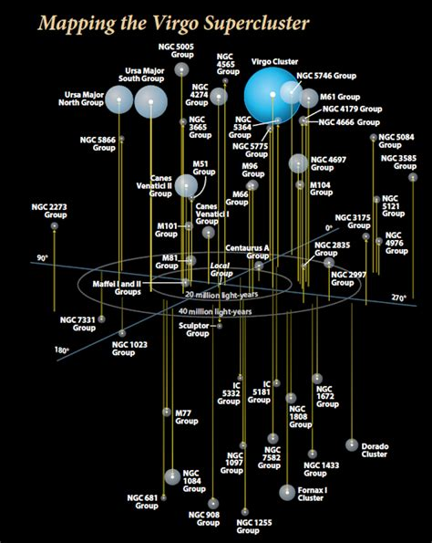 All about the Virgo Supercluster | Astronomy