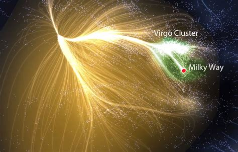 Milky Way settles into its new home, the Laniakea