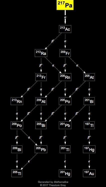 Isotope data for protactinium-217 in the Periodic Table