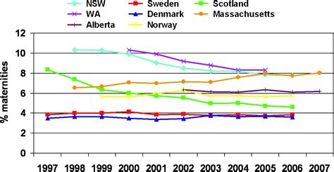 Population-based trends in pregnancy hypertension and pre