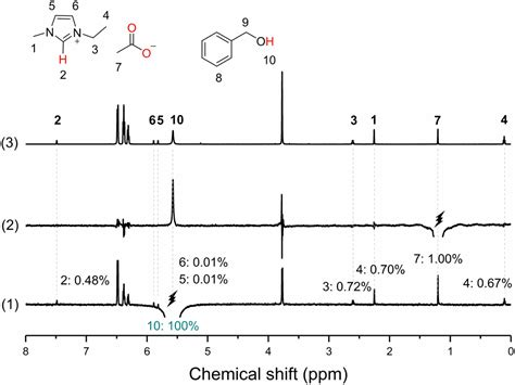 Transformation of alcohols to esters promoted by hydrogen